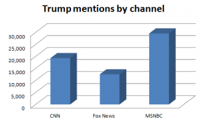 Trump mentions by channel